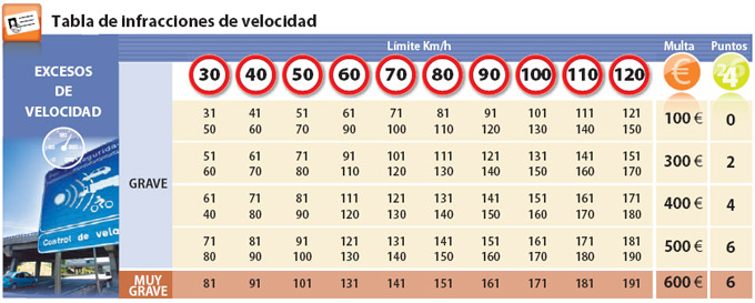 velocidad-002
