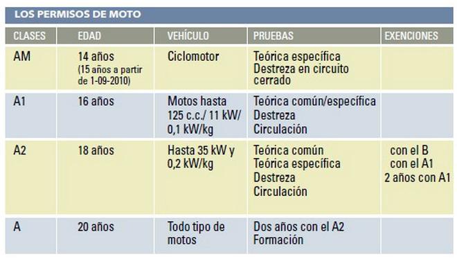 permiso-motos