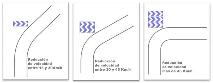 curvas-con-paneles-direcionales