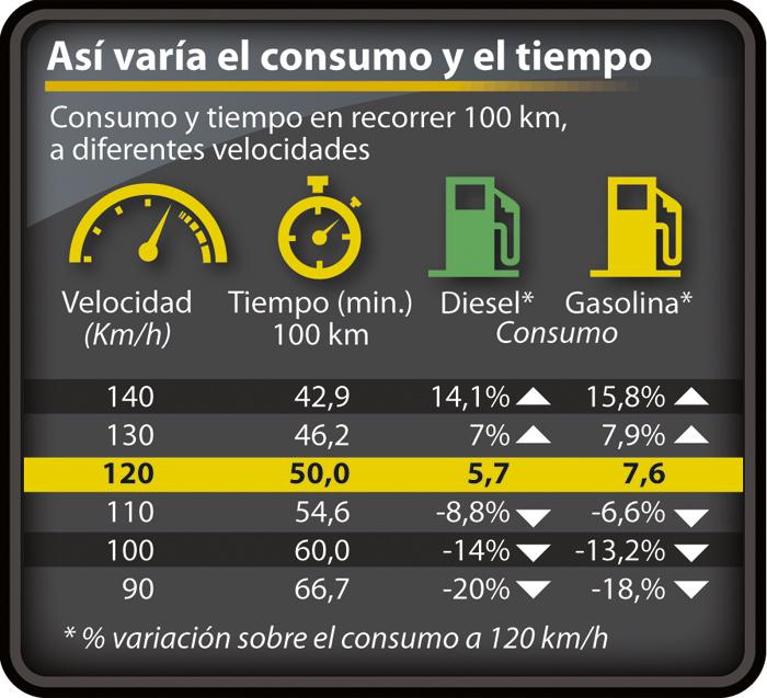 consumo-vehiculos